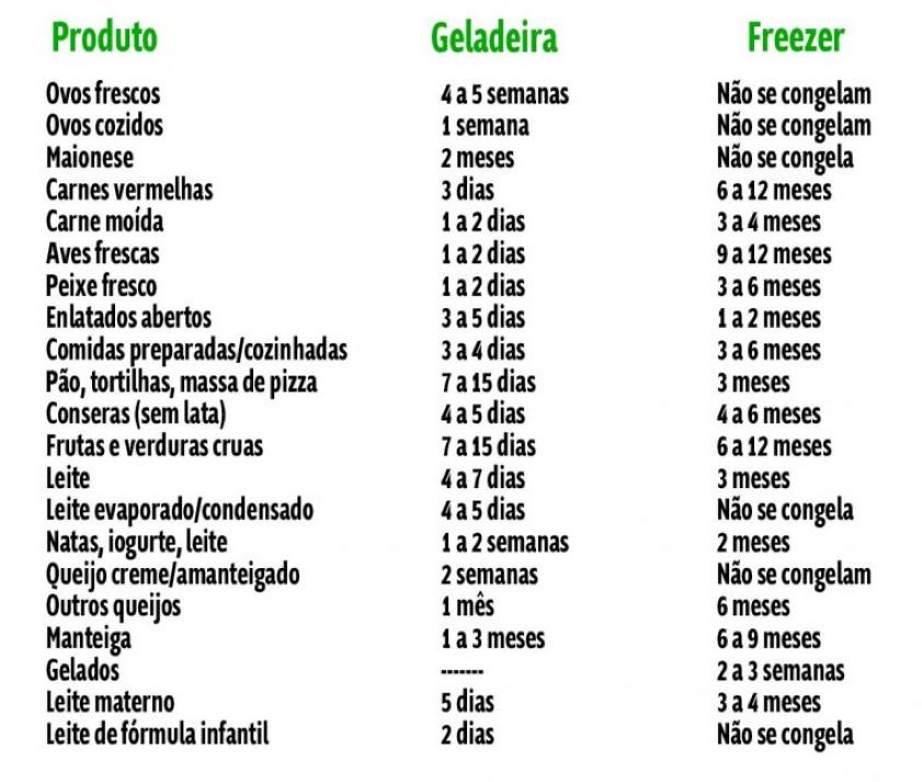Congelar vegetais